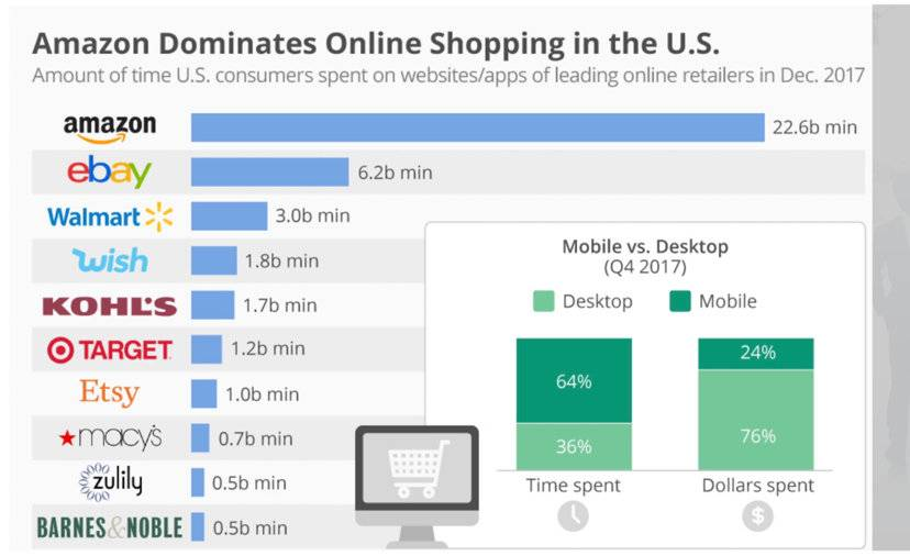 Amount of time consumers spent on  website/app