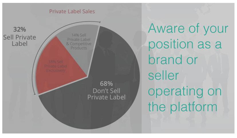 Aware of your position as a brand or seller operating on the platform